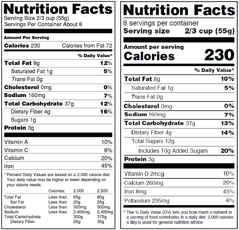 FDA's Proposal to Update Nutrition Facts label | American ...